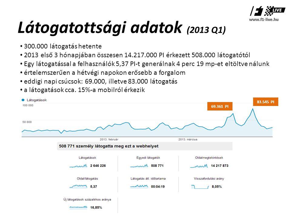Látogatottsági adatok (2013 Q1) • 300.000 látogatás hetente • 2013 első 3 hónapjában összesen 14.217.000 PI érkezett 508.000 látogatótól • Egy látogatással a felhasználók 5,37 PI-t generálnak 4 perc 19 mp-et eltöltve nálunk • értelemszerűen a hétvégi napokon erősebb a forgalom • eddigi napi csúcsok: 69.000, illetve 83.000 látogatás • a látogatások cca.