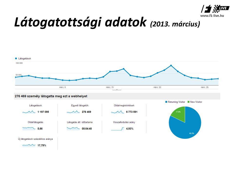 Látogatottsági adatok (2013. március) www.f1-live.hu
