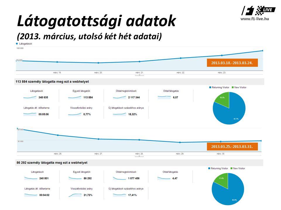 Látogatottsági adatok (2013. március, utolsó két hét adatai) www.f1-live.hu 2013.03.25.-2013.03.31.