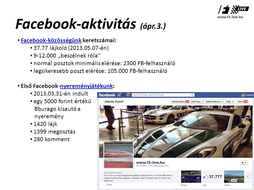 """Facebook-aktivitás (ápr.3.) • Facebook-közösségünk keretszámai:Facebook-közösségünk • 37.77 lájkoló (2013.05.07-én) • 9-12.000 """"beszélnek róla • normál posztok minimális elérése: 2300 FB-felhasználó • legsikeresebb poszt elérése: 105.000 FB-felhasználó • Első Facebook-nyereményjátékunk:nyereményjátékunk • 2013.03.31-én indult • egy 5000 forint értékű Bburago kisautó a nyeremény • 1420 lájk • 1399 megosztás • 280 komment www.f1-live.hu"""