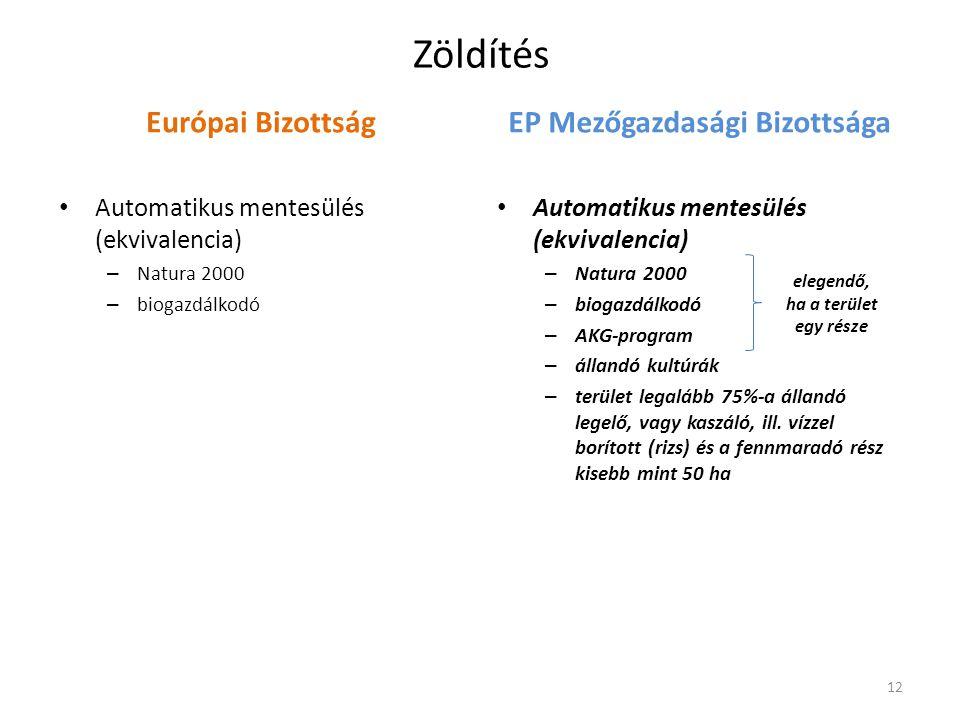 Zöldítés Európai Bizottság • Automatikus mentesülés (ekvivalencia) – Natura 2000 – biogazdálkodó EP Mezőgazdasági Bizottsága • Automatikus mentesülés