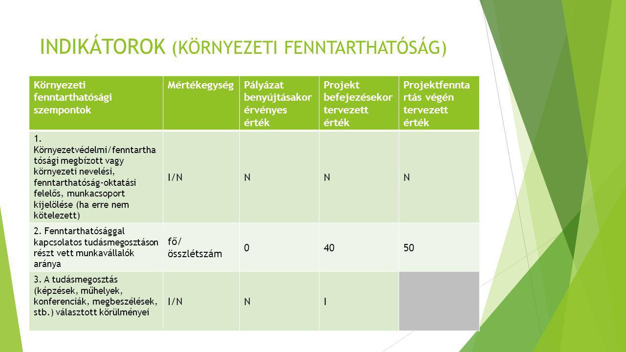 INDIKÁTOROK (KÖRNYEZETI FENNTARTHATÓSÁG) Környezeti fenntarthatósági szempontok MértékegységPályázat benyújtásakor érvényes érték Projekt befejezéseko
