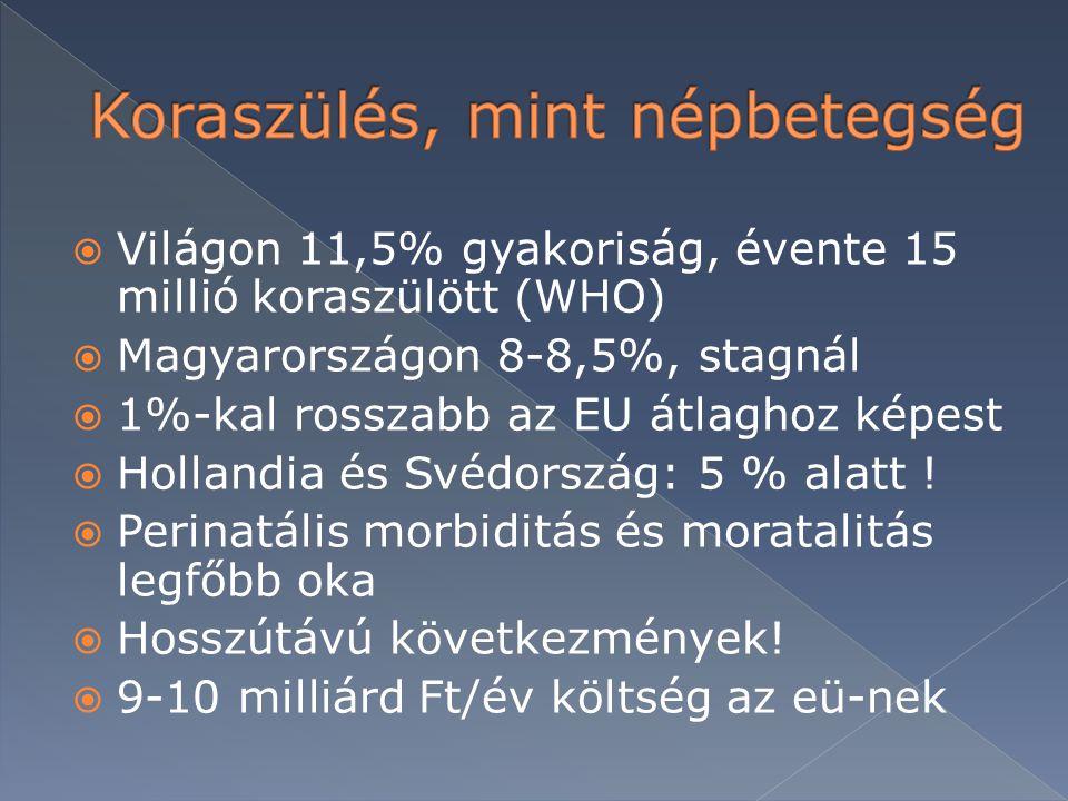  Világon 11,5% gyakoriság, évente 15 millió koraszülött (WHO)  Magyarországon 8-8,5%, stagnál  1%-kal rosszabb az EU átlaghoz képest  Hollandia és