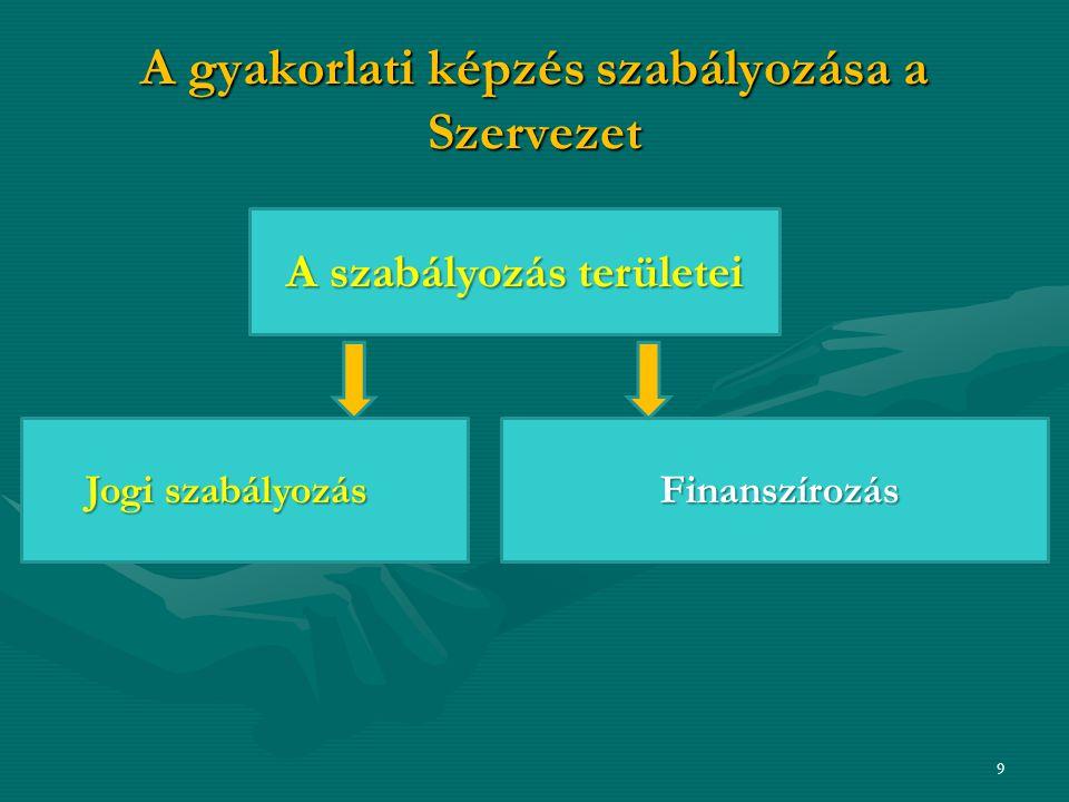A gyakorlati képzés szabályozása a Szervezet Változások területei: 9 Jogi szabályozás A szabályozás területei Finanszírozás