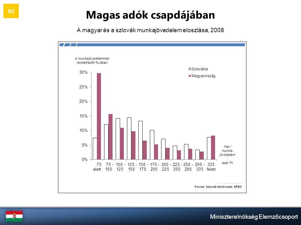 Miniszterelnökség Elemzőcsoport Magas adók csapdájában A magyar és a szlovák munkajövedelem eloszlása, 2008 02