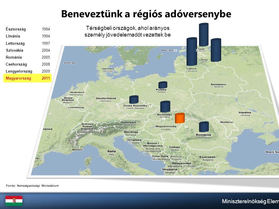 Észtország1994 Litvánia1994 Lettország1997 Szlovákia2004 Románia2005 Csehország2008 Lengyelország2009 Magyarország2011 Miniszterelnökség Elemzőcsoport Beneveztünk a régiós adóversenybe Térségbeli országok, ahol arányos személy jövedelemadót vezettek be 15 19 16 26 25 33 Forrás: Nemzetgazdasági Minisztérium