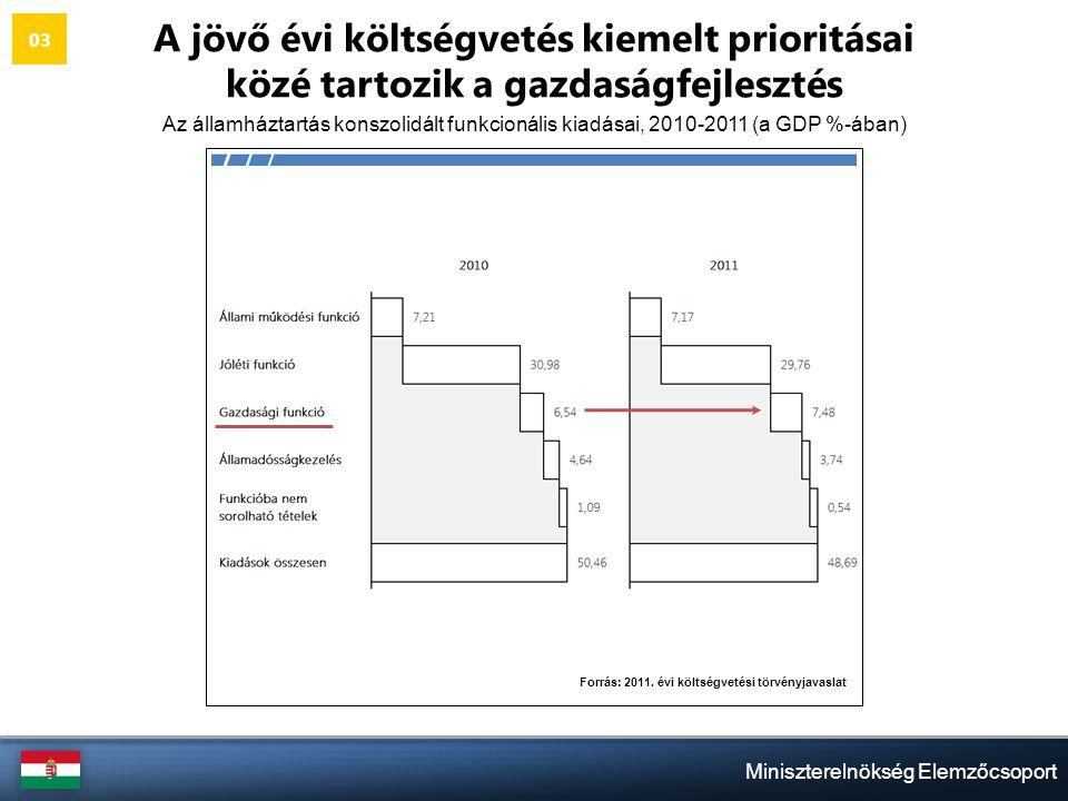 Miniszterelnökség Elemzőcsoport A jövő évi költségvetés kiemelt prioritásai közé tartozik a gazdaságfejlesztés Az államháztartás konszolidált funkcionális kiadásai, 2010-2011 (a GDP %-ában) 03