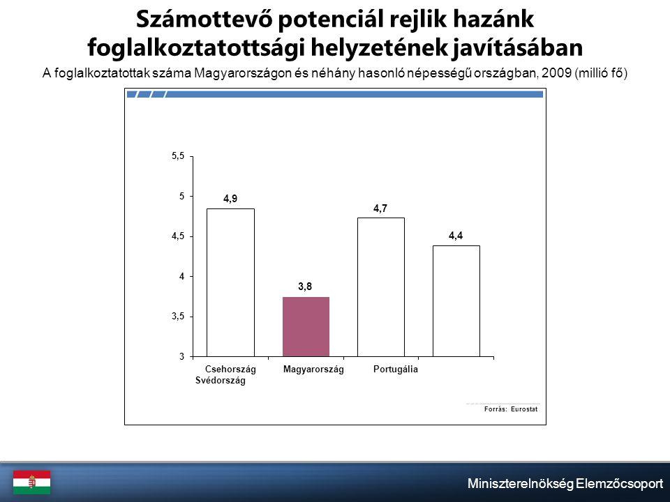 Miniszterelnökség Elemzőcsoport Számottevő potenciál rejlik hazánk foglalkoztatottsági helyzetének javításában A foglalkoztatottak száma Magyarországon és néhány hasonló népességű országban, 2009 (millió fő)