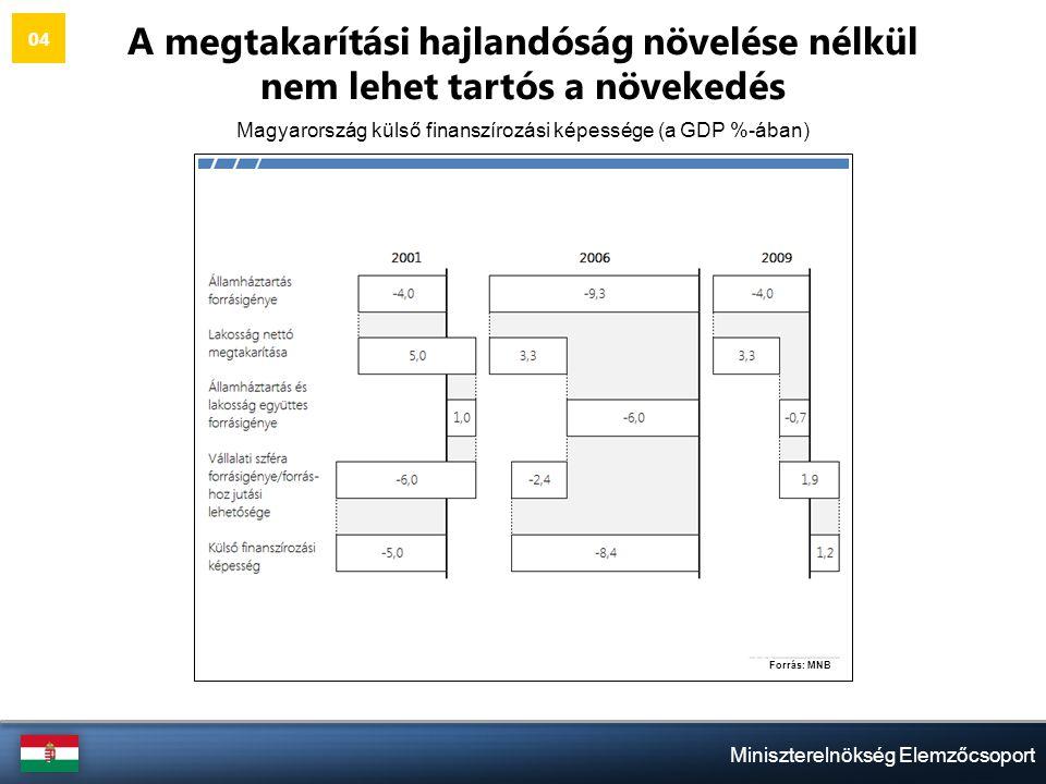 Miniszterelnökség Elemzőcsoport A megtakarítási hajlandóság növelése nélkül nem lehet tartós a növekedés Magyarország külső finanszírozási képessége (a GDP %-ában) 04