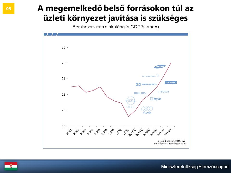 Miniszterelnökség Elemzőcsoport A megemelkedő belső forrásokon túl az üzleti környezet javítása is szükséges Beruházási ráta alakulása (a GDP %-ában) 05