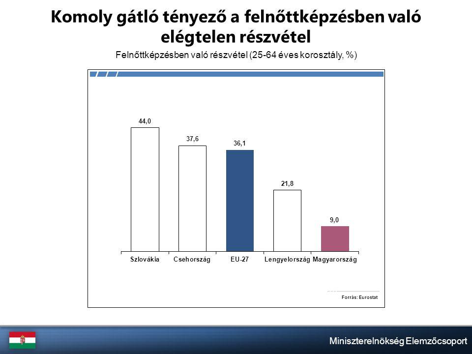 Miniszterelnökség Elemzőcsoport Komoly gátló tényező a felnőttképzésben való elégtelen részvétel Felnőttképzésben való részvétel (25-64 éves korosztály, %)