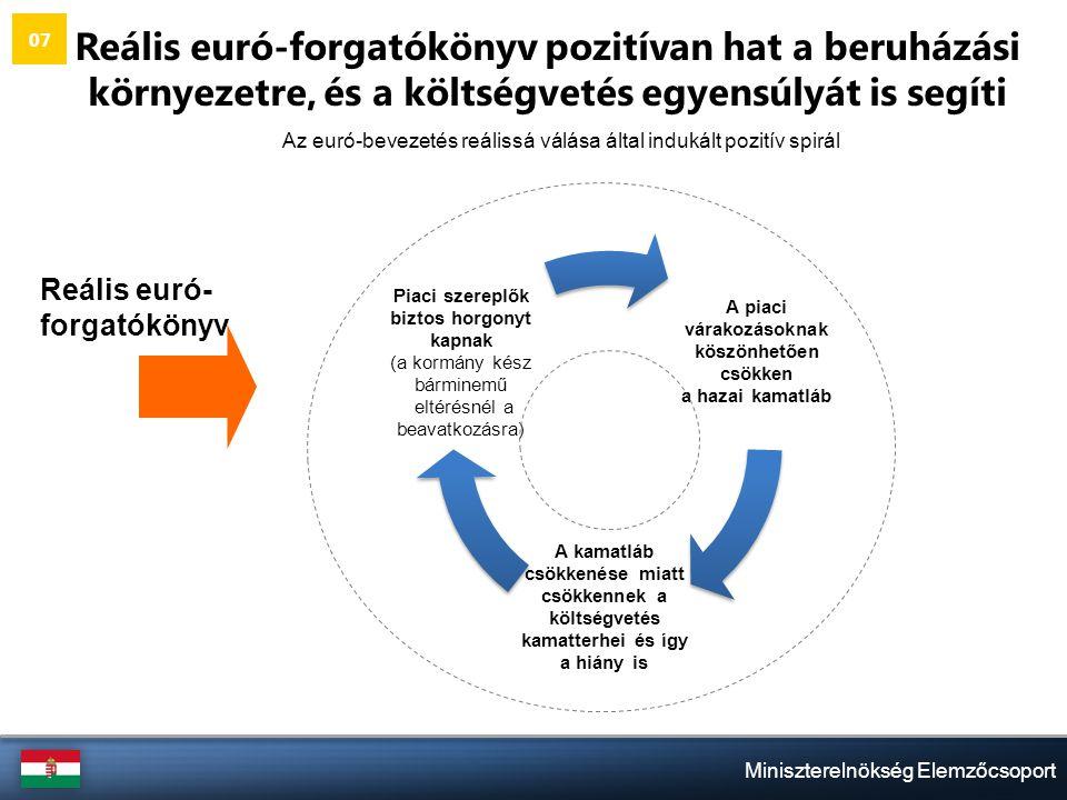Miniszterelnökség Elemzőcsoport Reális euró- forgatókönyv Reális euró-forgatókönyv pozitívan hat a beruházási környezetre, és a költségvetés egyensúlyát is segíti Az euró-bevezetés reálissá válása által indukált pozitív spirál 07