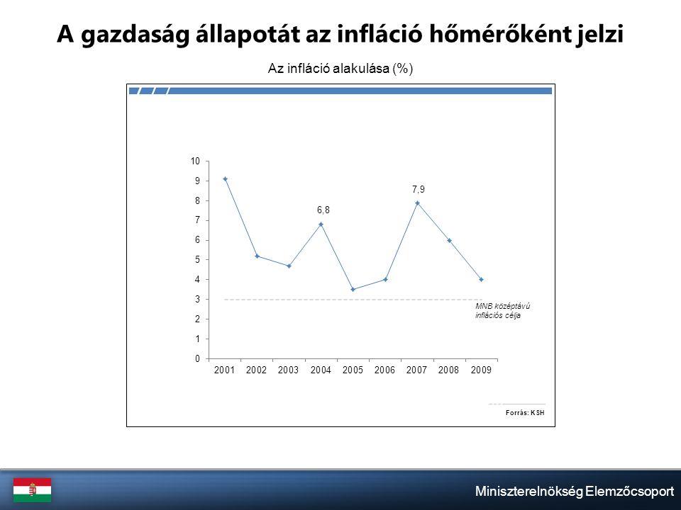 Miniszterelnökség Elemzőcsoport A gazdaság állapotát az infláció hőmérőként jelzi Az infláció alakulása (%)