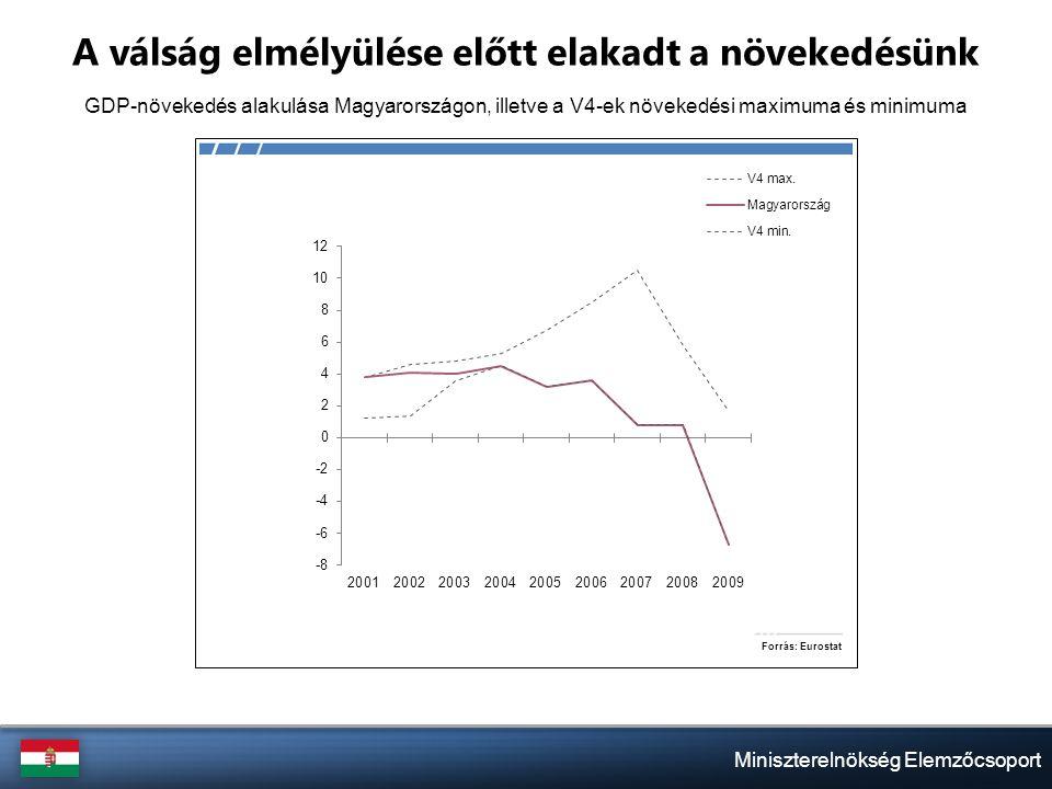 Miniszterelnökség Elemzőcsoport A válság elmélyülése előtt elakadt a növekedésünk GDP-növekedés alakulása Magyarországon, illetve a V4-ek növekedési maximuma és minimuma