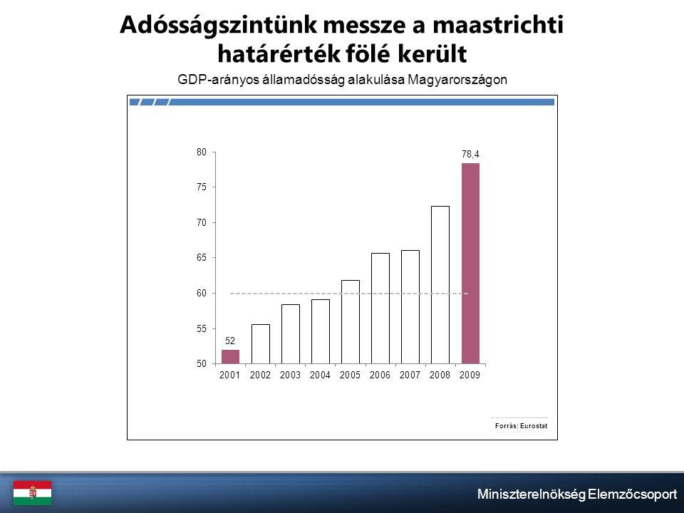 Miniszterelnökség Elemzőcsoport Adósságszintünk messze a maastrichti határérték fölé került GDP-arányos államadósság alakulása Magyarországon