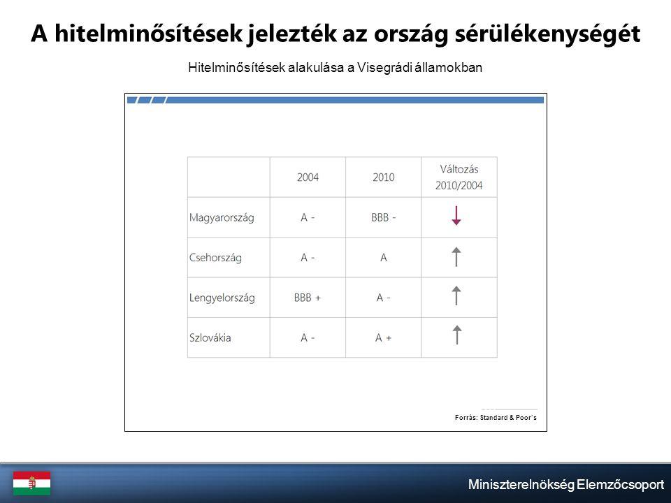 Miniszterelnökség Elemzőcsoport A hitelminősítések jelezték az ország sérülékenységét Hitelminősítések alakulása a Visegrádi államokban