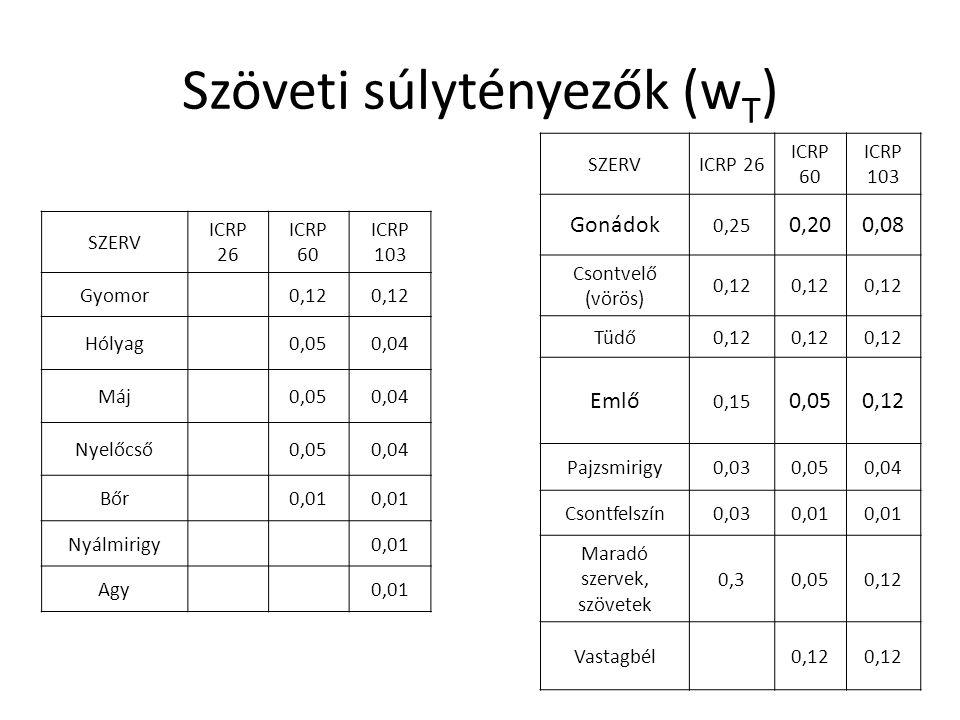 Szöveti súlytényezők (w T ) SZERV ICRP 26 ICRP 60 ICRP 103 Gyomor 0,12 Hólyag 0,050,04 Máj 0,050,04 Nyelőcső 0,050,04 Bőr 0,01 Nyálmirigy 0,01 Agy 0,0
