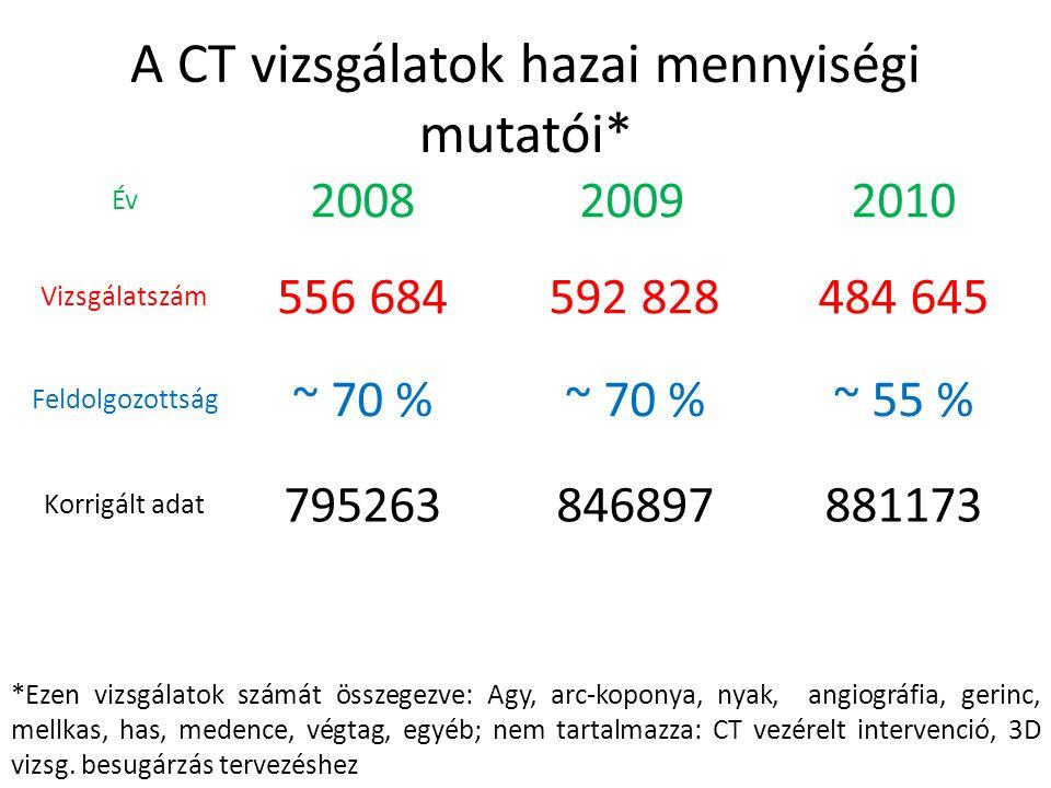 A CT vizsgálatok hazai mennyiségi mutatói* 556 684484 645592 828 ~ 70 % 200820102009 ~ 55 %~ 70 % 795263881173846897 *Ezen vizsgálatok számát összegez