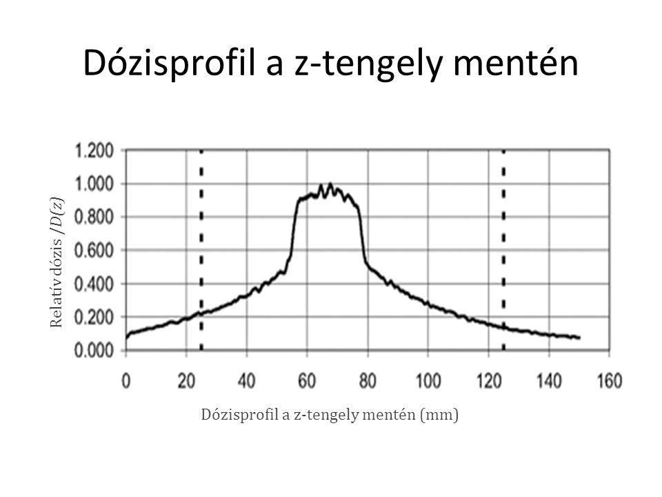 Dózisprofil a z-tengely mentén Relatív dózis /D(z) Dózisprofil a z-tengely mentén (mm)