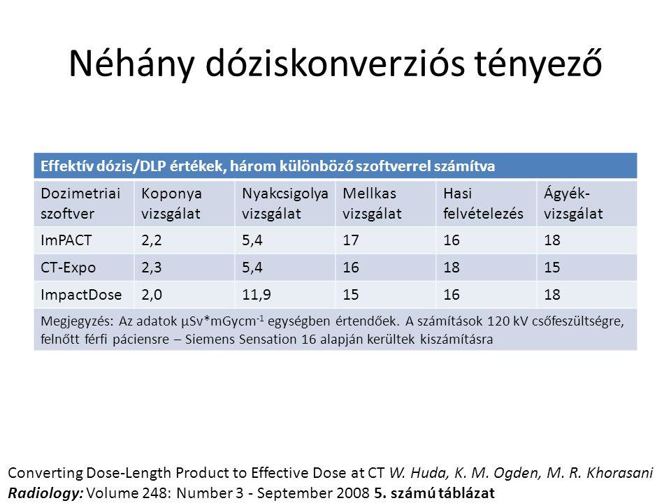 Néhány dóziskonverziós tényező Effektív dózis/DLP értékek, három különböző szoftverrel számítva Dozimetriai szoftver Koponya vizsgálat Nyakcsigolya vi