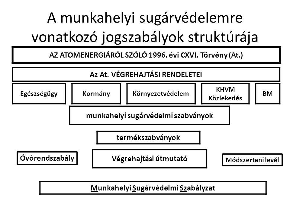 A munkahelyi sugárvédelemre vonatkozó jogszabályok struktúrája AZ ATOMENERGIÁRÓL SZÓLÓ 1996. évi CXVI. Törvény (At.) Az At. VÉGREHAJTÁSI RENDELETEI Eg
