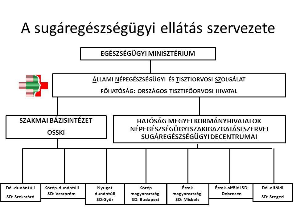 A sugáregészségügyi ellátás szervezete EGÉSZSÉGÜGYI MINISZTÉRIUM ÁLLAMI NÉPEGÉSZSÉGÜGYI ÉS TISZTIORVOSI SZOLGÁLAT FŐHATÓSÁG: ORSZÁGOS TISZTIFŐORVOSI H