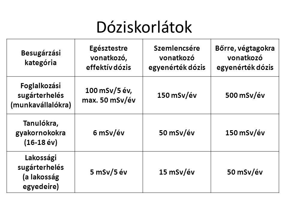 Dóziskorlátok Besugárzási kategória Egésztestre vonatkozó, effektív dózis Szemlencsére vonatkozó egyenérték dózis Bőrre, végtagokra vonatkozó egyenért