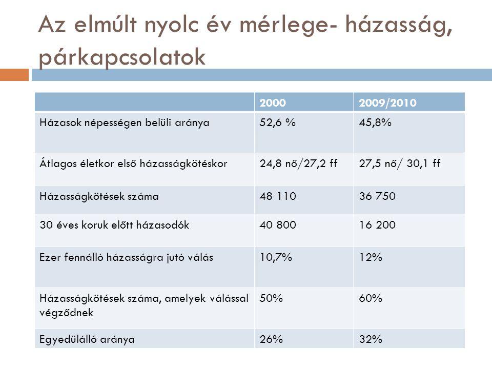Az elmúlt nyolc év mérlege- házasság, párkapcsolatok 20002009/2010 Házasok népességen belüli aránya52,6 %45,8% Átlagos életkor első házasságkötéskor24