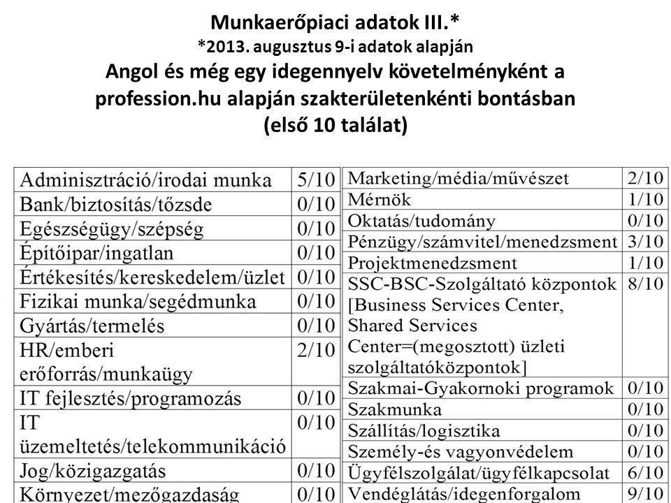 Munkaerőpiaci adatok III.* *2013. augusztus 9-i adatok alapján Angol és még egy idegennyelv követelményként a profession.hu alapján szakterületenkénti