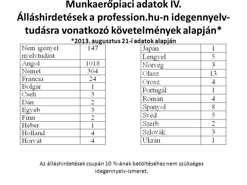 Munkaerőpiaci adatok IV. Álláshirdetések a profession.hu-n idegennyelv- tudásra vonatkozó követelmények alapján* *2013. augusztus 21-i adatok alapján