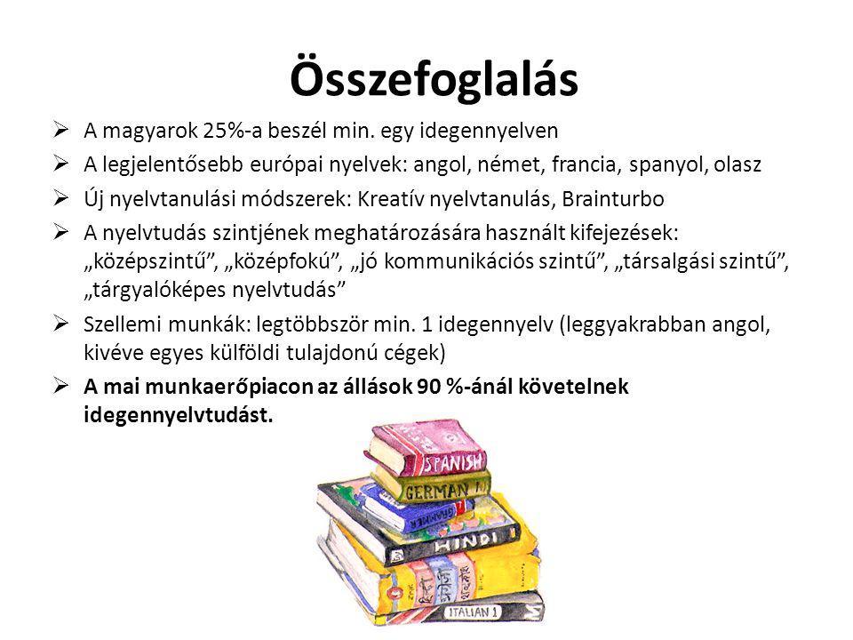 Összefoglalás  A magyarok 25%-a beszél min. egy idegennyelven  A legjelentősebb európai nyelvek: angol, német, francia, spanyol, olasz  Új nyelvtan