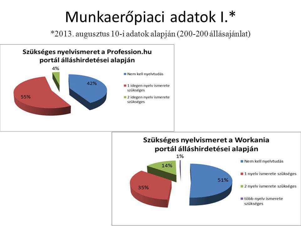 Munkaerőpiaci adatok I.* *2013. augusztus 10-i adatok alapján (200-200 állásajánlat)