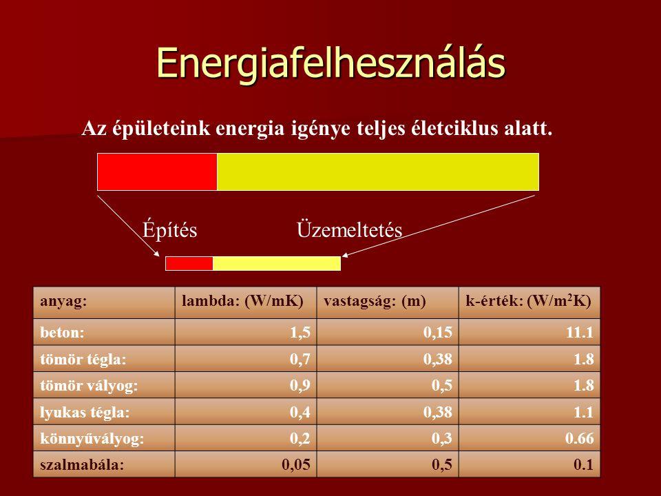 Energiafelhesználás anyag:lambda: (W/mK)vastagság: (m)k-érték: (W/m 2 K) beton:1,50,1511.1 tömör tégla:0,70,381.8 tömör vályog:0,90,51.8 lyukas tégla:
