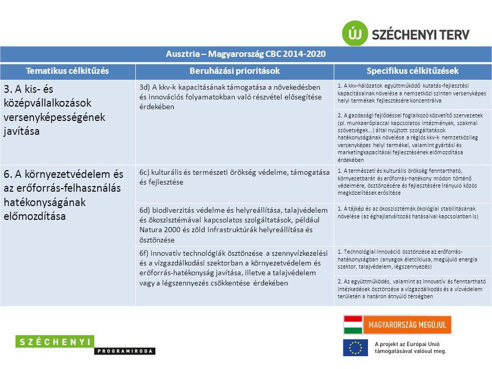 Ausztria – Magyarország CBC 2014-2020 Tematikus célkitűzésBeruházási prioritásokSpecifikus célkitűzések 3. A kis- és középvállalkozások versenyképessé