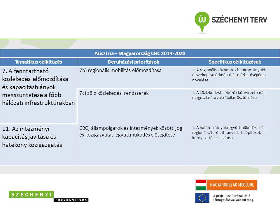 7. A fenntartható közlekedés előmozdítása és kapacitáshiányok megszüntetése a főbb hálózati infrastruktúrákban 7b) regionális mobilitás előmozdítása 1