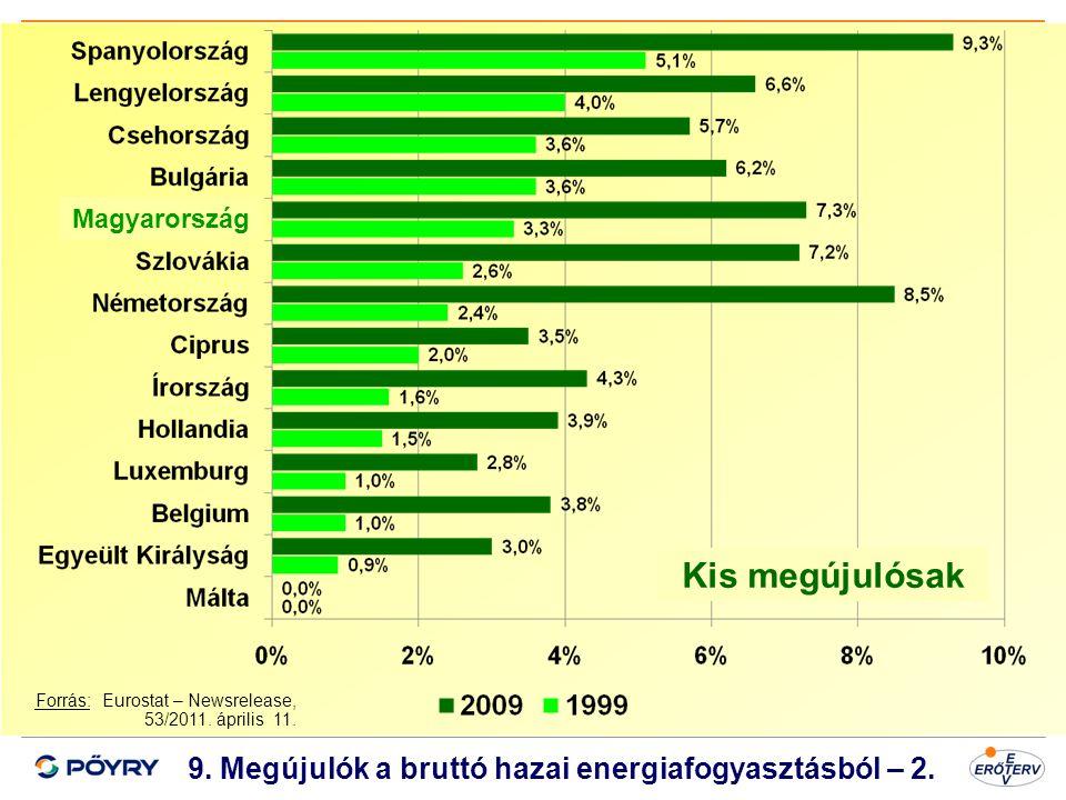 Dátum 10 Kis megújulósak Magyarország 9. Megújulók a bruttó hazai energiafogyasztásból – 2. Forrás: Eurostat – Newsrelease, 53/2011. április 11.