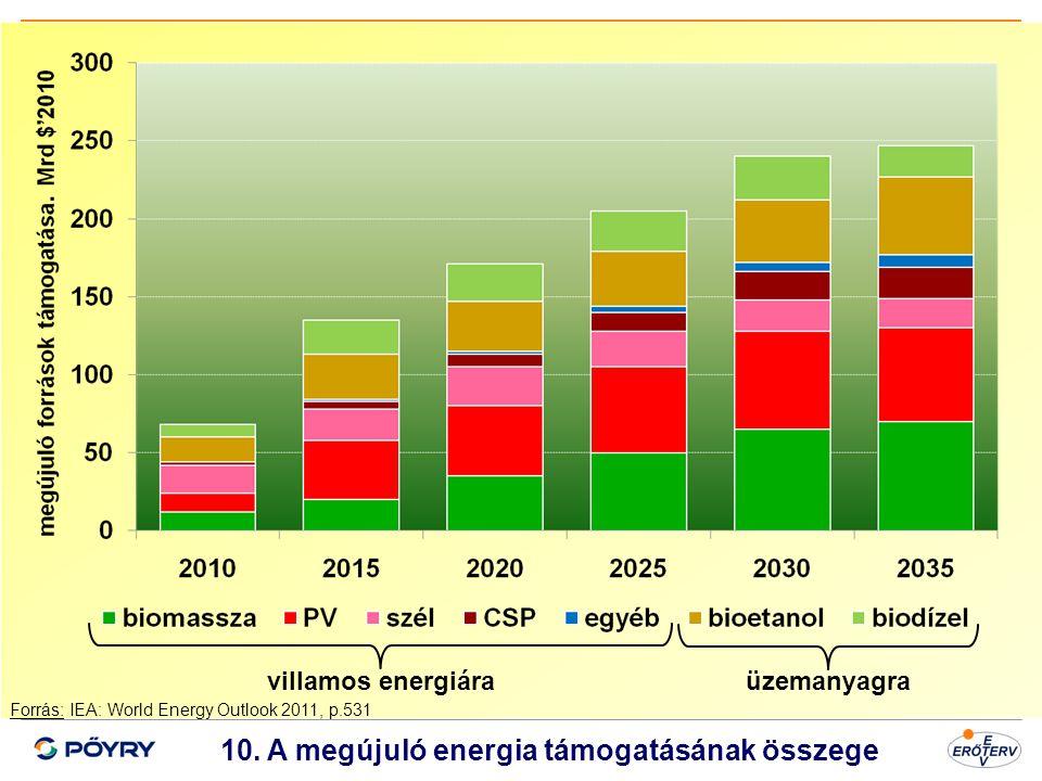 Dátum 11 10. A megújuló energia támogatásának összege villamos energiáraüzemanyagra Forrás: IEA: World Energy Outlook 2011, p.531