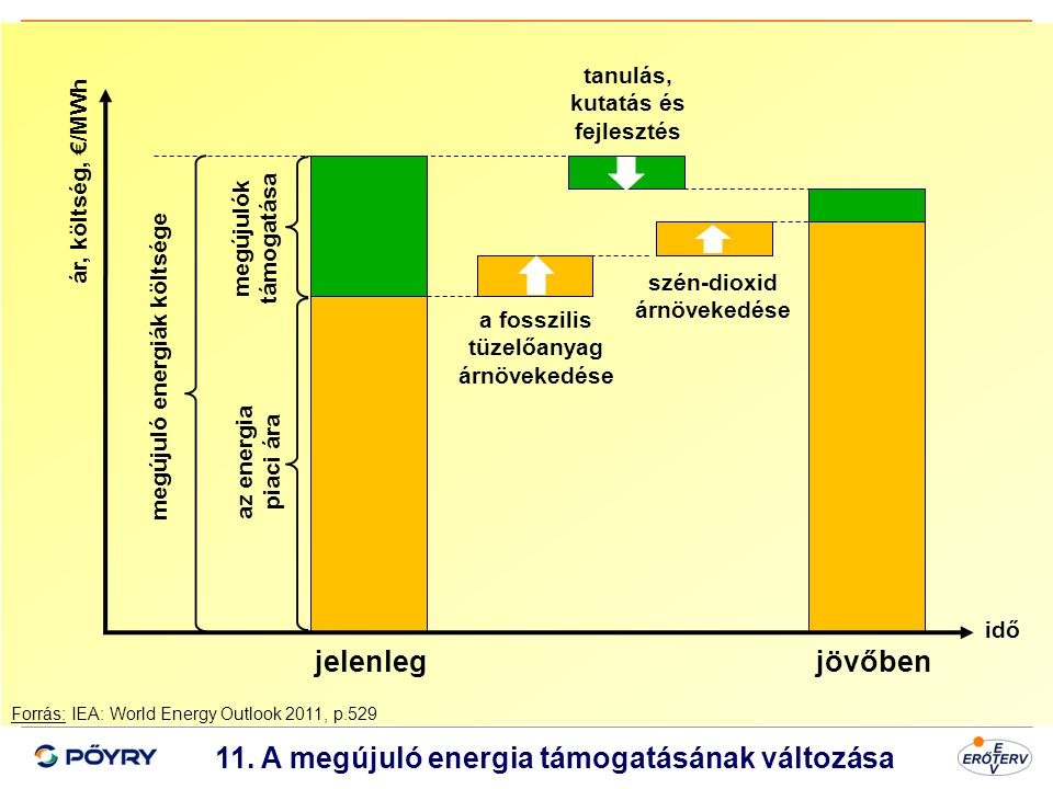Dátum 12 11. A megújuló energia támogatásának változása megújuló energiák költsége megújulók támogatása az energia piaci ára a fosszilis tüzelőanyag á
