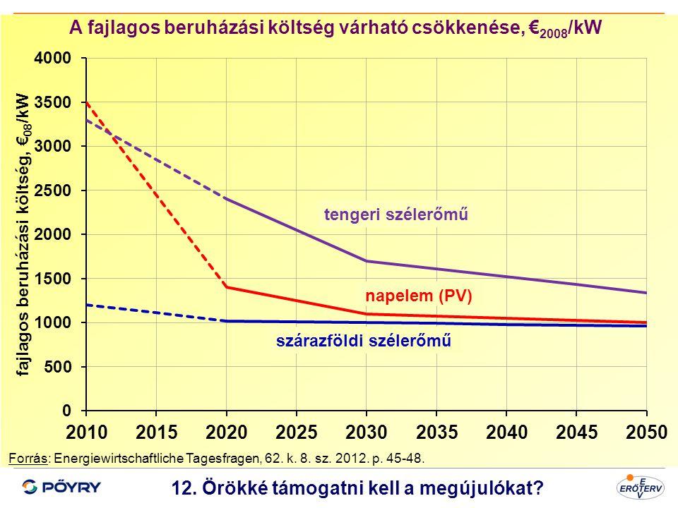Dátum 13 12. Örökké támogatni kell a megújulókat? A fajlagos beruházási költség várható csökkenése, € 2008 /kW Forrás: Energiewirtschaftliche Tagesfra