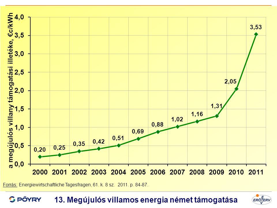 Dátum 14 13. Megújulós villamos energia német támogatása Forrás: Energiewirtschaftliche Tagesfragen, 61. k. 8 sz. 2011. p. 84-87. a megújulós villany