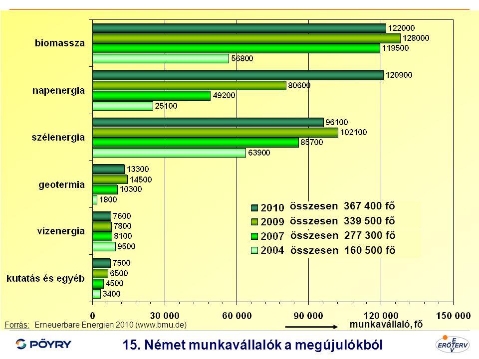 Dátum 16 15. Német munkavállalók a megújulókból Forrás: Erneuerbare Energien 2010 (www.bmu.de) összesen 367 400 fő összesen 339 500 fő összesen 277 30