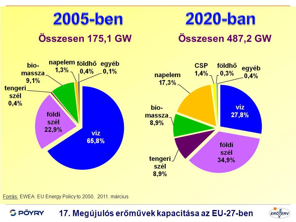 Dátum 18 17. Megújulós erőművek kapacitása az EU-27-ben Forrás: EWEA: EU Energy Policy to 2050, 2011. március Összesen 175,1 GWÖsszesen 487,2 GW