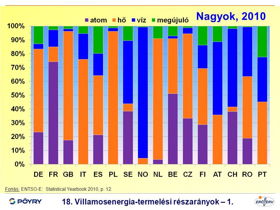 Dátum 19 18. Villamosenergia-termelési részarányok – 1. Forrás: ENTSO-E: Statistical Yearbook 2010, p. 12. Nagyok, 2010
