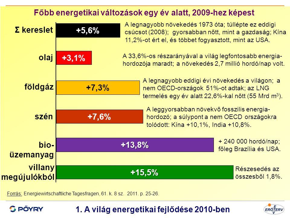 Dátum 2 1. A világ energetikai fejlődése 2010-ben Forrás: Energiewirtschaftliche Tagesfragen, 61. k. 8 sz. 2011. p. 25-26. Főbb energetikai változások