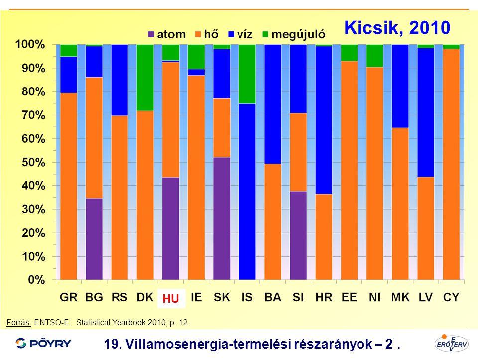 Dátum 20 19. Villamosenergia-termelési részarányok – 2. Forrás: ENTSO-E: Statistical Yearbook 2010, p. 12. HU Kicsik, 2010
