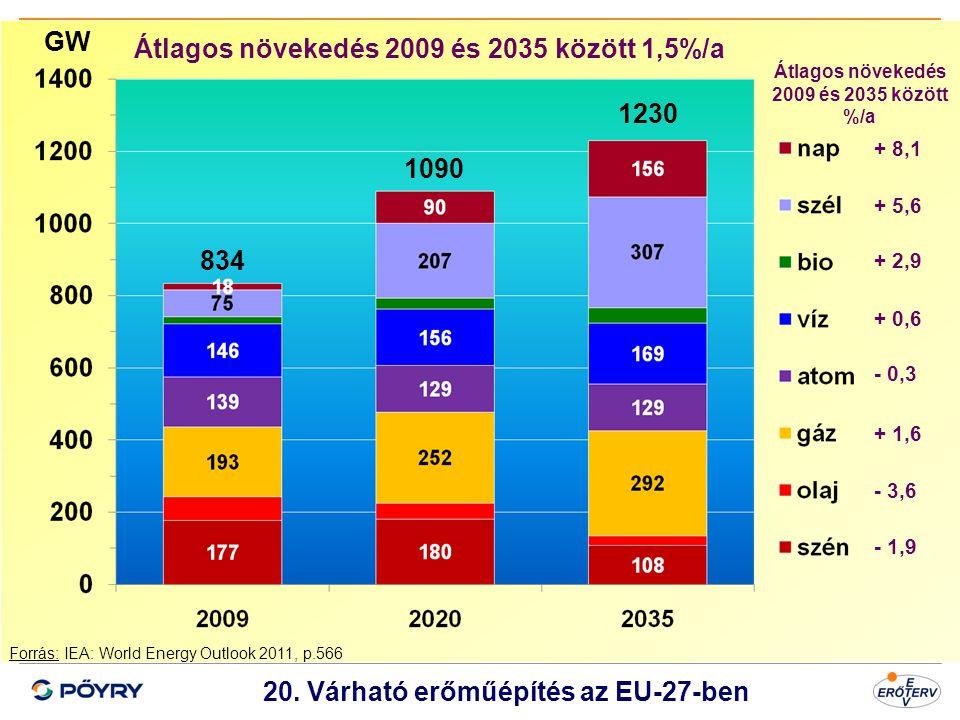 Dátum 21 20. Várható erőműépítés az EU-27-ben Forrás: IEA: World Energy Outlook 2011, p.566 GW Átlagos növekedés 2009 és 2035 között 1,5%/a Átlagos nö