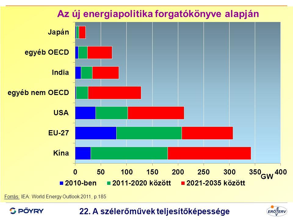 Dátum 23 22. A szélerőművek teljesítőképessége Forrás: IEA: World Energy Outlook 2011, p.185 Az új energiapolitika forgatókönyve alapján GW