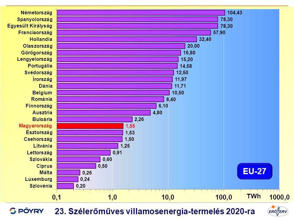 Dátum 24 23. Szélerőműves villamosenergia-termelés 2020-ra Magyarország TWh EU-27