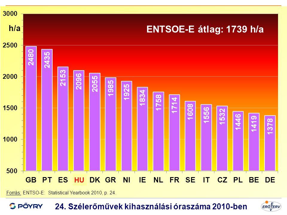 Dátum 25 24. Szélerőművek kihasználási óraszáma 2010-ben Forrás: ENTSO-E: Statistical Yearbook 2010, p. 24. ENTSOE-E átlag: 1739 h/a h/a HU