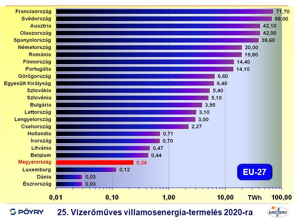 Dátum 26 25. Vízerőműves villamosenergia-termelés 2020-ra TWh Magyarország EU-27
